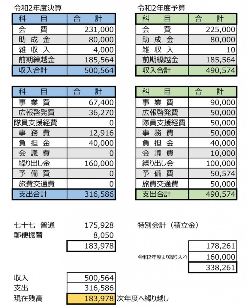 宮城県青年協力隊を支援する会・令和2年度(決算・予算)